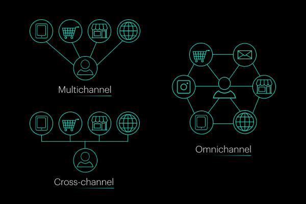 Multichannel, cross-channel ou omnichannel