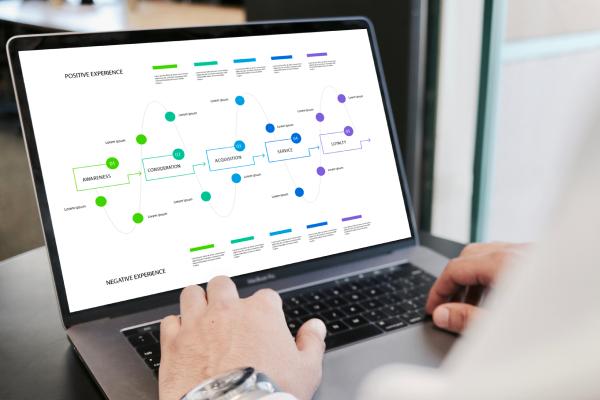 mapeamento da jornada do usuário