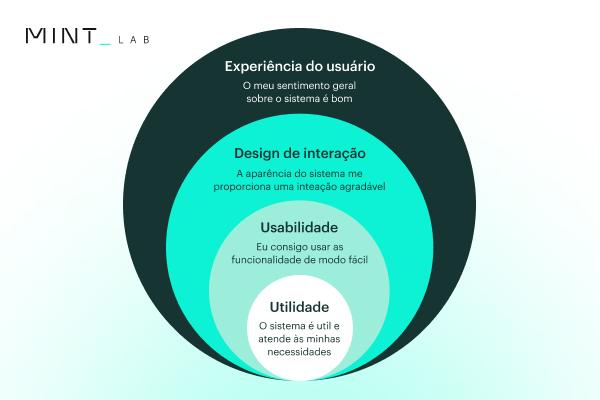A diferença entre usabilidade e experiência do usuário