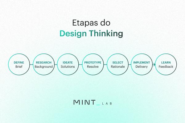 as etapas do Design Thinking